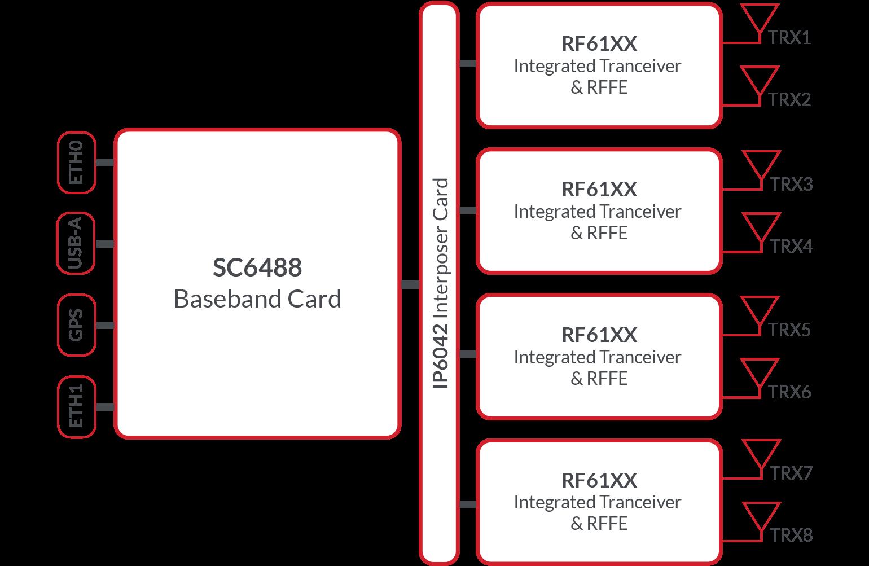 SC6 architecture diagram
