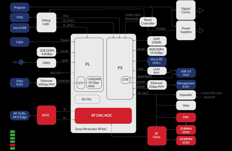 SC7 architecture diagram